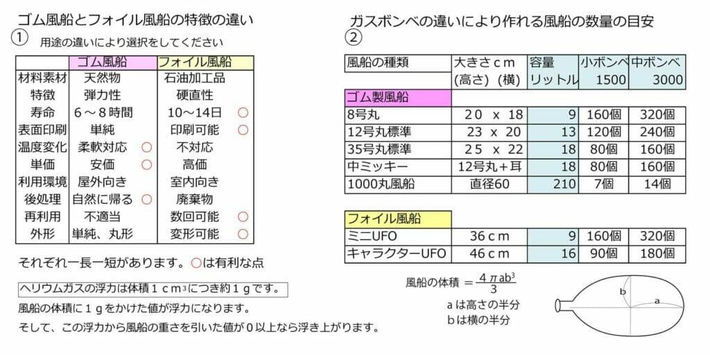 ガス風船の種類と可能数